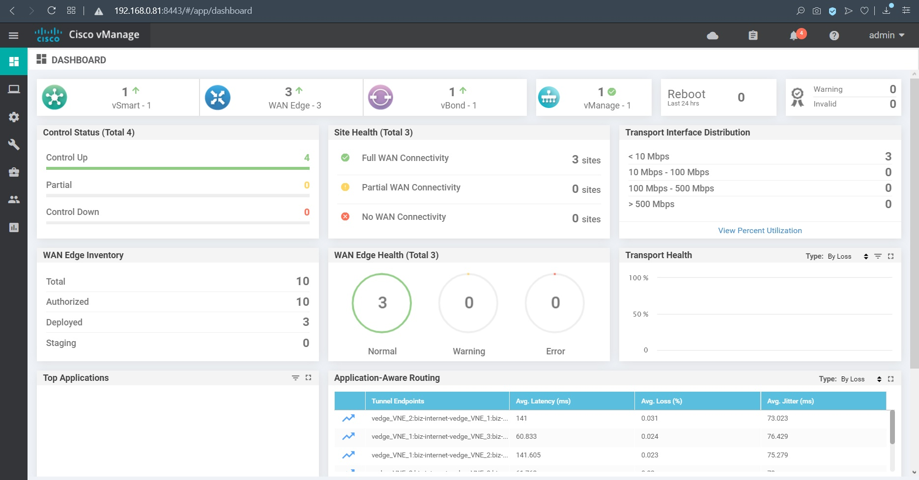 cisco sdwan dashboard