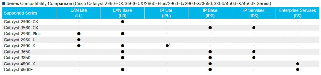 Cisco IOS on Cisco Catalyst Switches