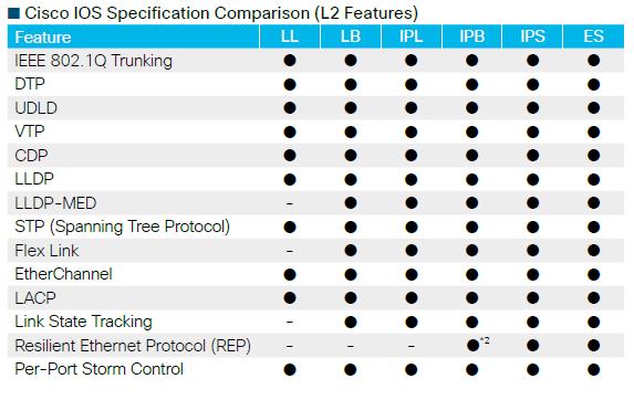 Cisco L2 Image