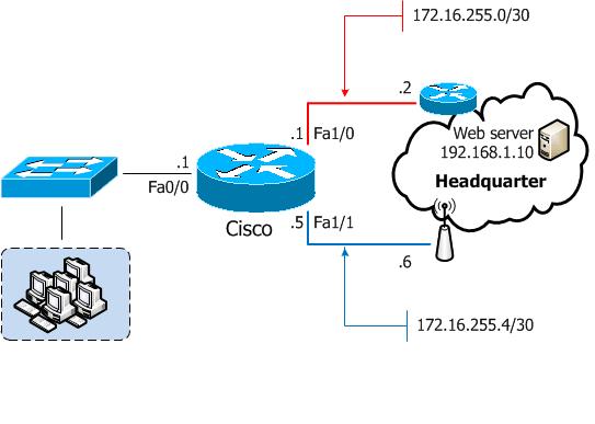 Using Cisco IP SLA to change routing